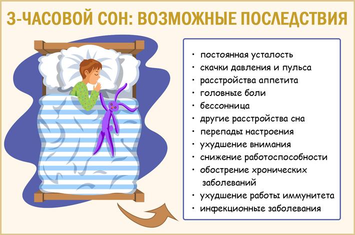 Возможные последствия 3-часового сна