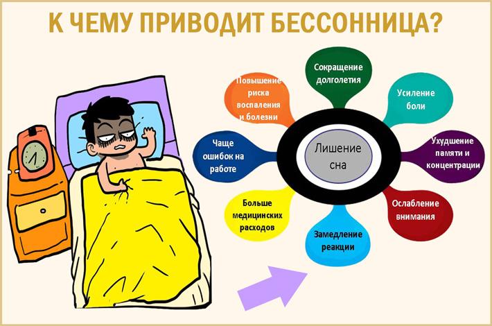 Инсомния: к чему может привести хроническая бессонница