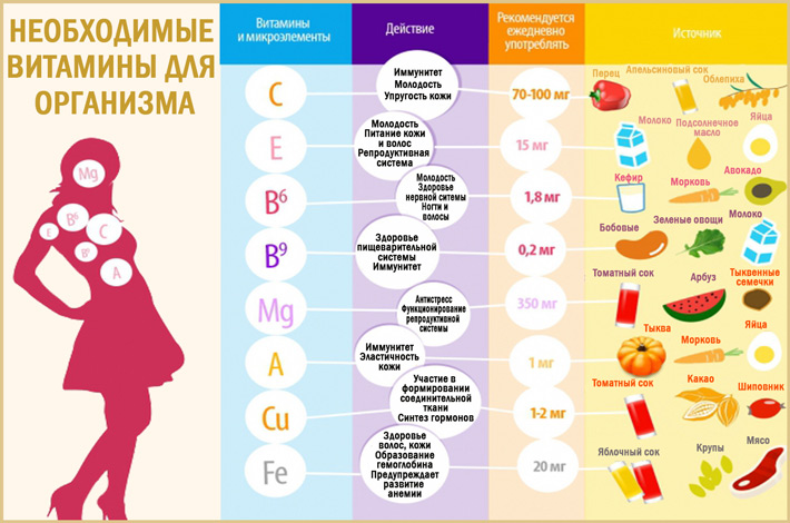 Самые важные витамины для организма