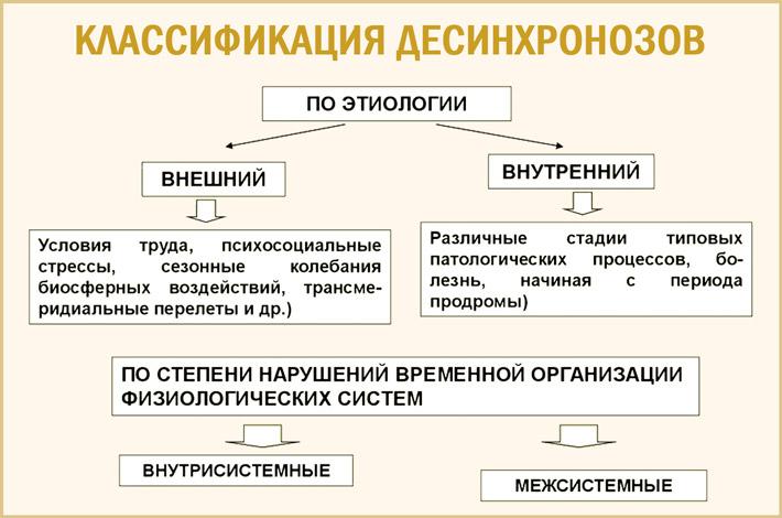 Классификация десинхроноза