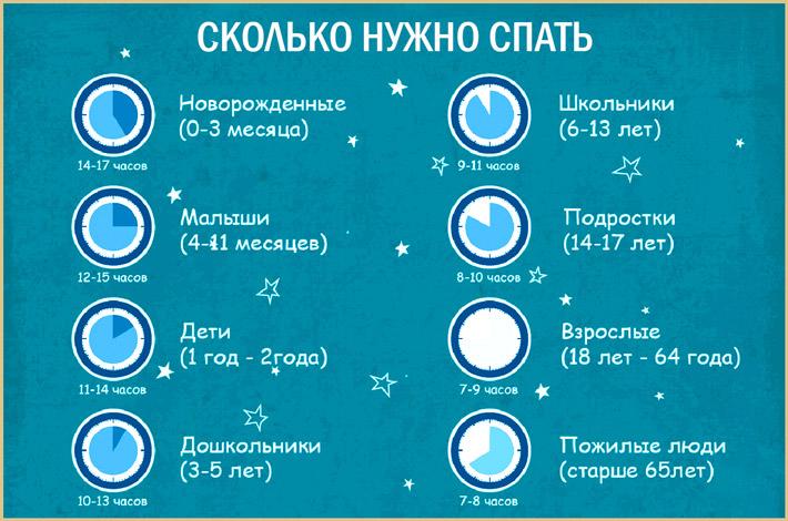 Количество сна по возрасту