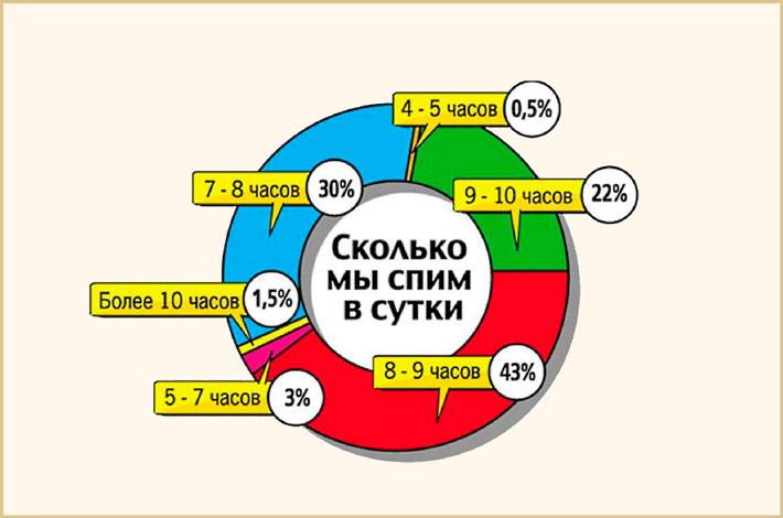 Опрос россиян о количестве сна