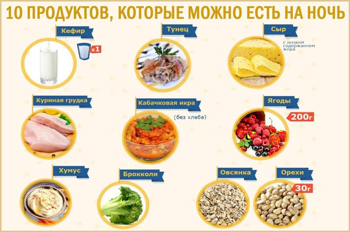 ТОП продуктов, которые можно есть на ночь