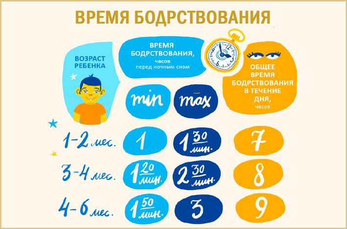 Сколько ребенок не спит