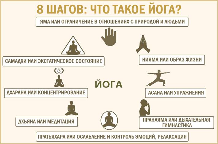 Йога. Восемь шагов
