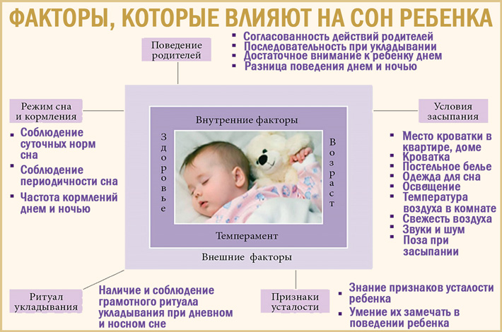 От чего зависит сон младенца