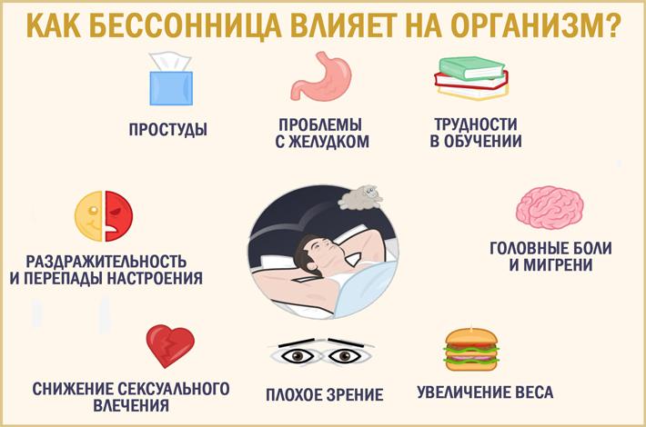 Влияние бессонницы на здоровье
