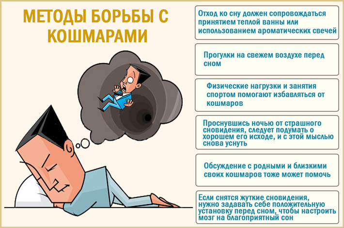 Кошмары во сне: способы борьбы