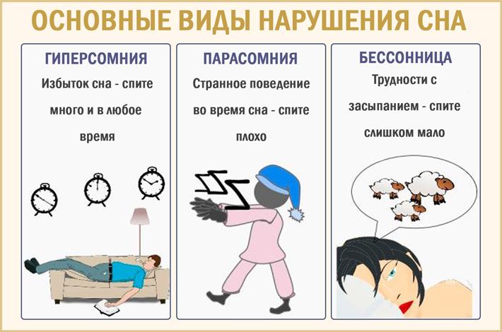 Расстройство сна: основные виды