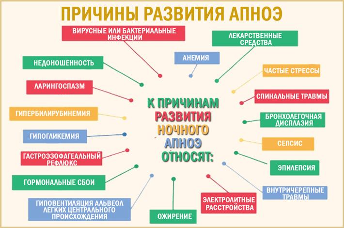 Апноэ: причины