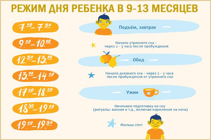 Режим дня ребенка в 9-13 месяцев: питание, сон
