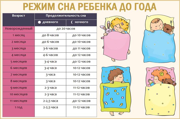 Сон ребёнка: режим