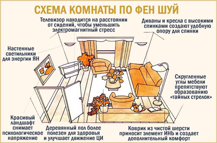 Схемы фэн-шуй спальни