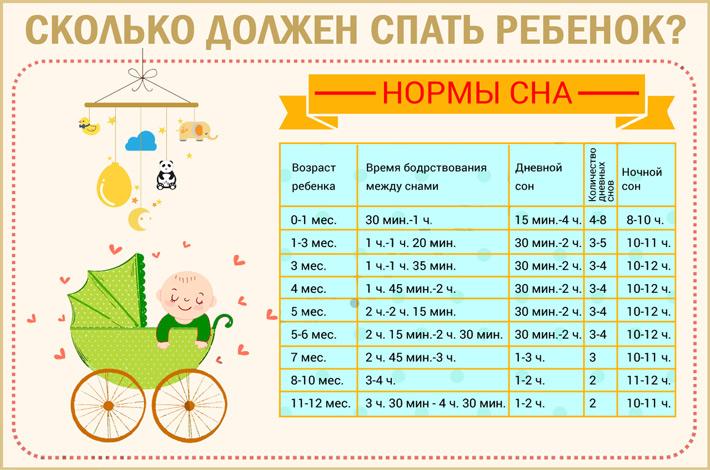 Сколько времени спит новорожденный ребенок