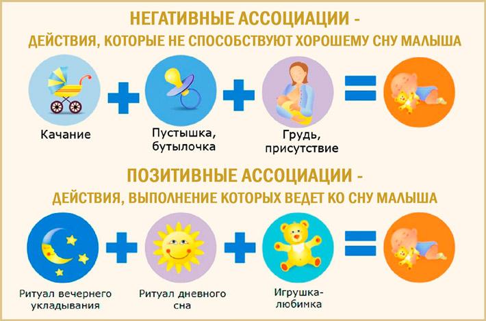 Ассоциации при засыпании ребенка