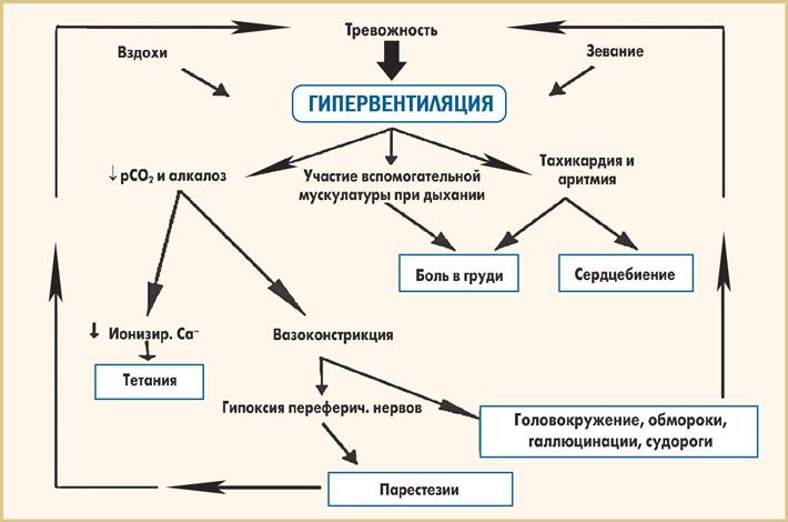 Синдром гипервентиляции