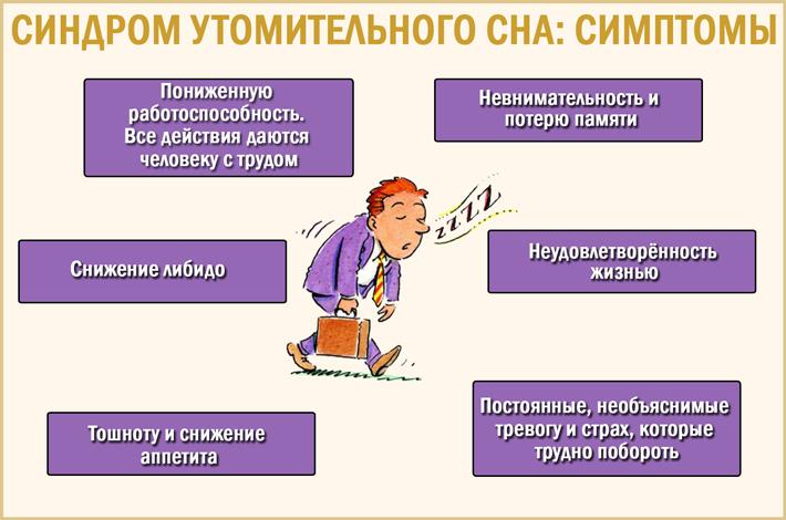 Симптомы синдрома утомительного сна