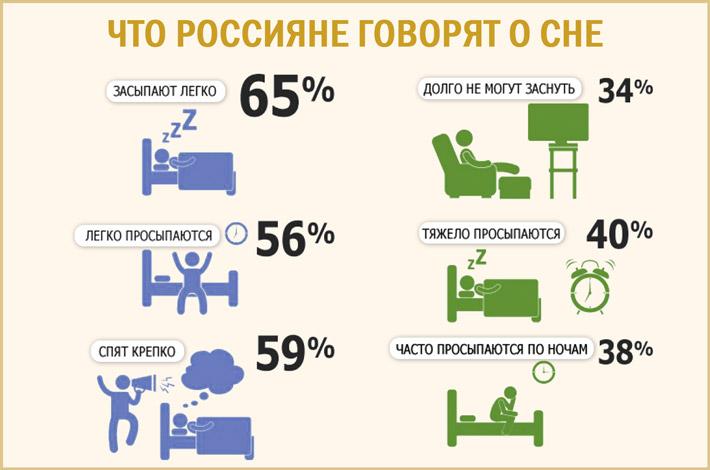 Сколько спят россияне