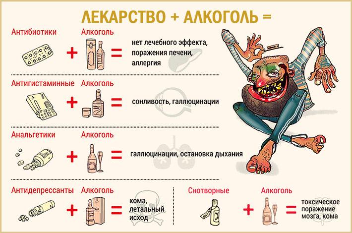Совмещение алкоголя и снотворных средств