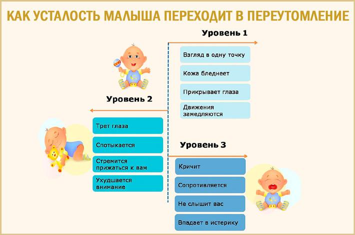 Переутомление грудной ребенок