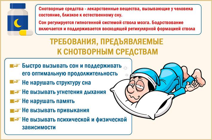 Требования к снотворным препаратам