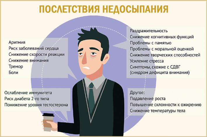 Вред от недосыпания
