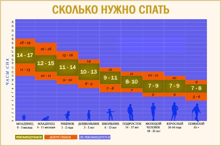 Количество времени, которое нужно спать