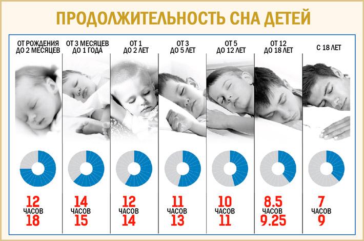 Продолжительность сна детей