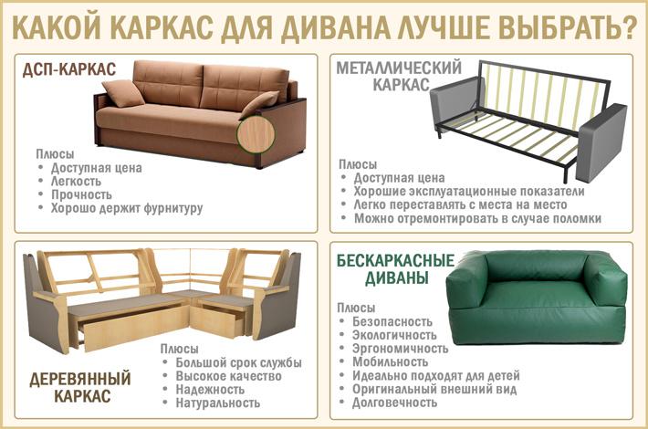 Изучаем диван изнутри: каркасы