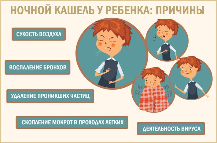 Ребенок кашляет ночью: причины