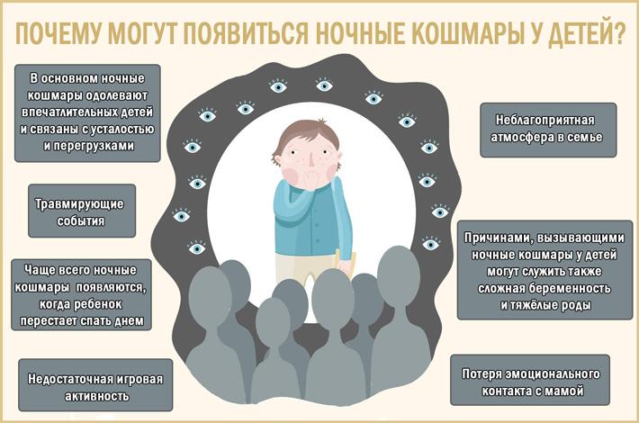 Ночные кошмары и ночные страхи у детей