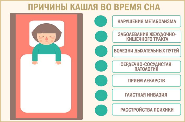 Кашель во время сна: чем вызван процесс